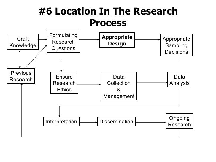 #6 Location In The Research Process Formulating Research Questions Previous Research Craft Knowledge Appropriate Design Ap...