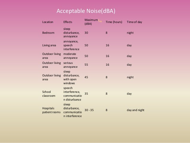 Acceptable Noise(dBA) Location Effects Maximum Leq (dBA) Time (hours) Time of day Bedroom sleep disturbance, annoyance 30 ...