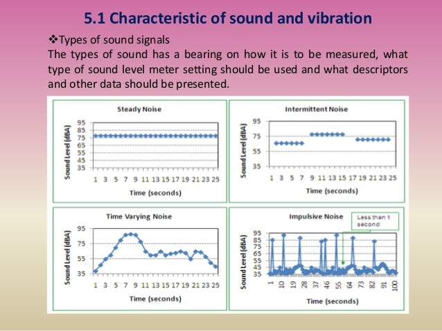 5.1 Characteristic of sound and vibration Types of sound signals The types of sound has a bearing on how it is to be meas...