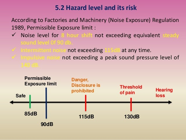 5.2 Hazard level and its risk According to Factories and Machinery (Noise Exposure) Regulation 1989, Permissible Exposure ...