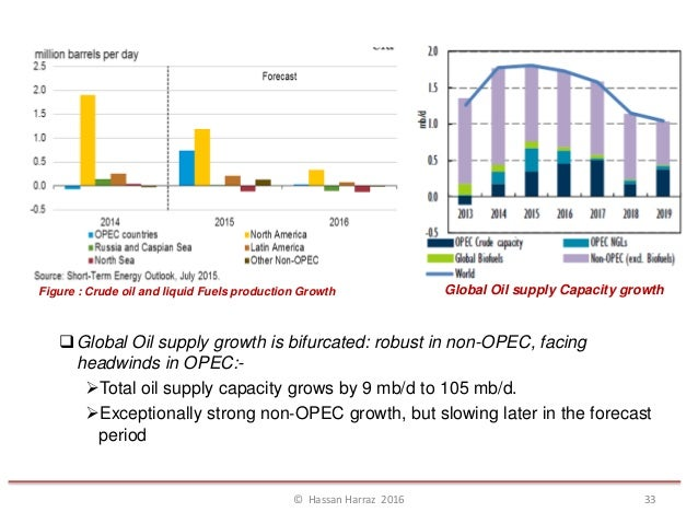 Crude Oil Supply and Demand
