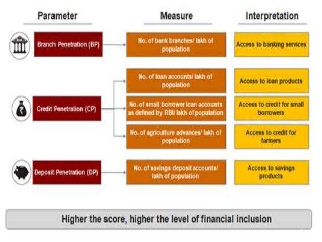 Lecture # 60   inclusix index financial inclusion Slide 3