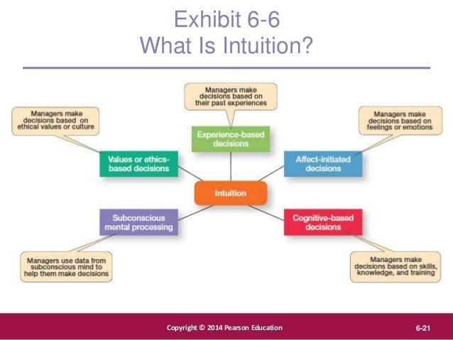 Copyright © 2012 Pearson Education, Inc. Publishing as Prentice Hall Copyright © 2014 Pearson Education 6-21 Exhibit 6-6 W...