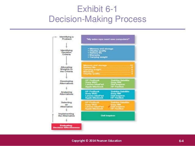 Copyright © 2012 Pearson Education, Inc. Publishing as Prentice Hall Copyright © 2014 Pearson Education 6-4 Exhibit 6-1 De...