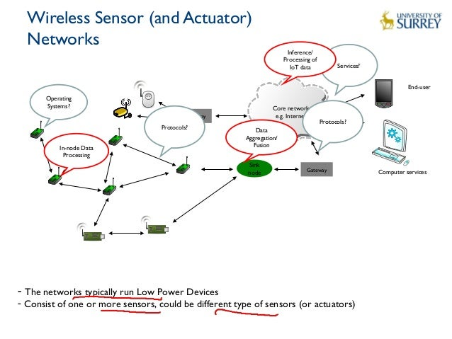 Lecture 6 Iot Data Processing
