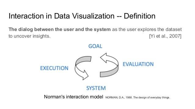 Interacting with visualizations -- Interactive data visualization course Slide 3