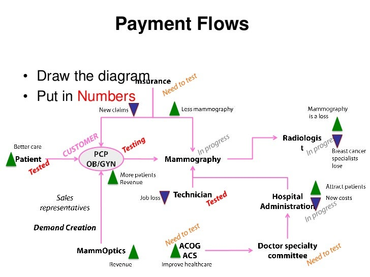 Payment Flows• Draw the diagram• Put in Numbers