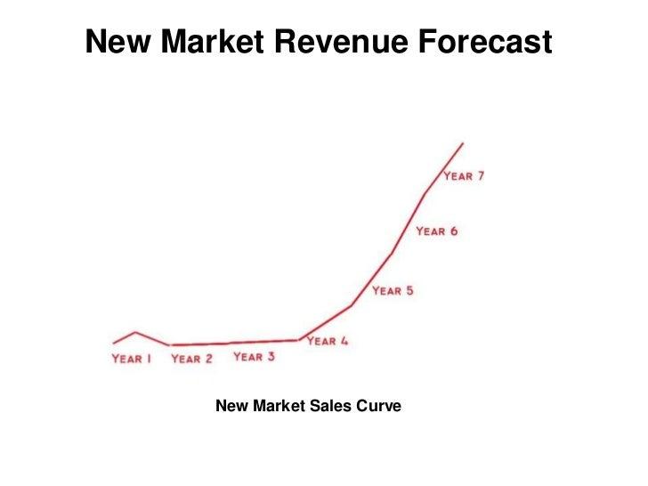 revenue forecast planning sales revenue analysis adaptive insights
