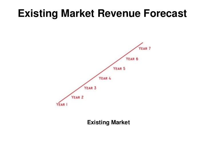Existing Market Revenue Forecast             Existing Market