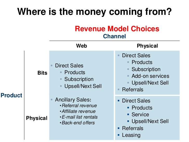 Where is the money coming from?                                 Revenue Model Choices                                     ...