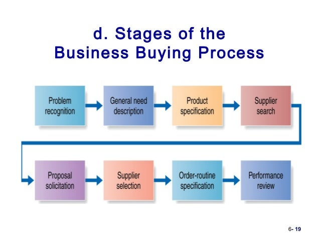 organization buying behavior and purchasing process commerce essay Consumer attitudes and behavior  factors make the process of buying decision  understand different ethical perspectives in business commerce essay uploaded by.