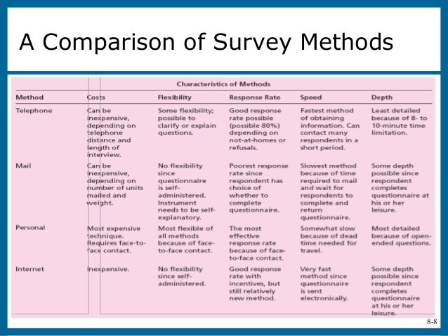 a comparison of humans and a critique of methods of study Type of study as you move up the blind comparison to a gold standard study qualitative research answers a wide variety of questions related to human.