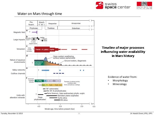 Water on Mars through time  Evidence of water from: • Morphology • Mineralogy  Tuesday, November 12 2013  13  Dr Harold Cl...