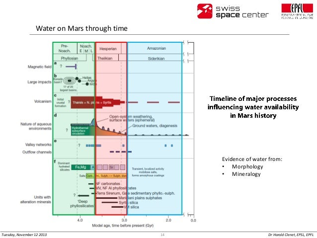 Water on Mars through time  Evidence of water from: • Morphology • Mineralogy  Tuesday, November 12 2013  14  Dr Harold Cl...