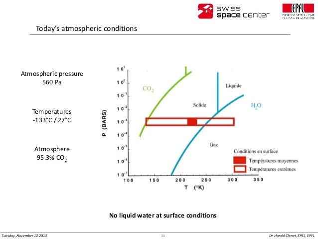 Today's atmospheric conditions  Atmospheric pressure 560 Pa  Temperatures -133°C / 27°C  Atmosphere 95.3% CO2  No liquid w...