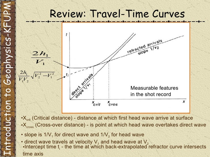an introduction to the analysis of time travel Time travel has been a staple of science fiction with the advent of general relativity it has been entertained by serious physicists but, especially in the philosophy literature, there have been arguments that time travel is inherently paradoxical.