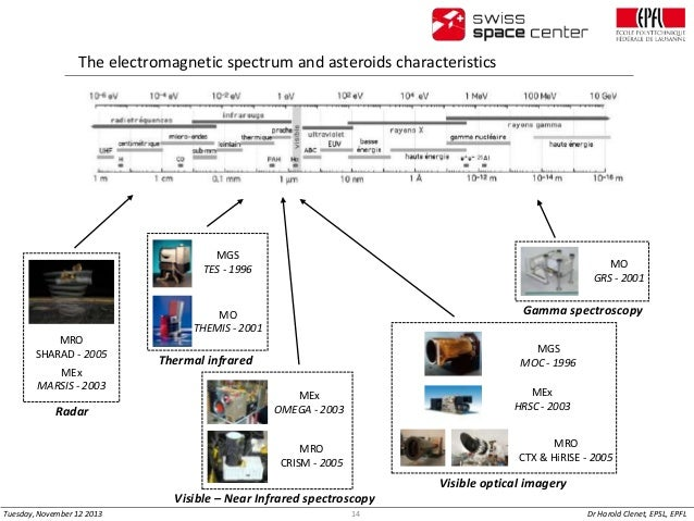 The electromagnetic spectrum and asteroids characteristics  MGS TES - 1996  MO GRS - 2001  Gamma spectroscopy  MO THEMIS -...