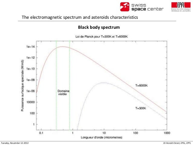 The electromagnetic spectrum and asteroids characteristics Black body spectrum  Tuesday, November 12 2013  Dr Harold Clene...