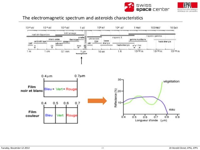 The electromagnetic spectrum and asteroids characteristics  Tuesday, November 12 2013  19  Dr Harold Clenet, EPSL, EPFL