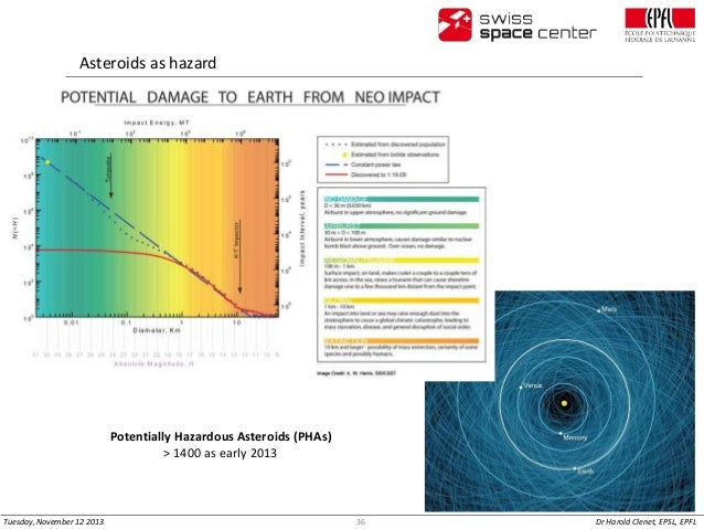 Asteroids as hazard  Potentially Hazardous Asteroids (PHAs) > 1400 as early 2013  Tuesday, November 12 2013  36  Dr Harold...