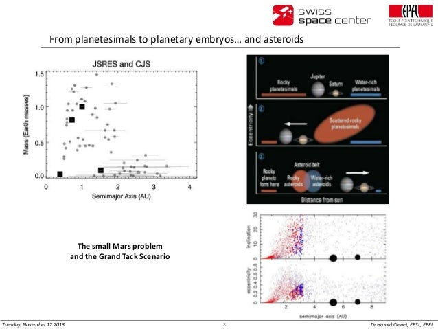 From planetesimals to planetary embryos… and asteroids  The small Mars problem and the Grand Tack Scenario  Tuesday, Novem...
