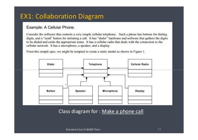 Collaboration diagram uml diagram ramakant soni bkbiet pilani 10 11 ex1 collaboration diagram ccuart Images