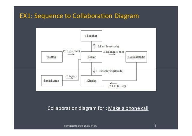 How To Convert Sequence Diagram To Collaboration Diagram In Staruml