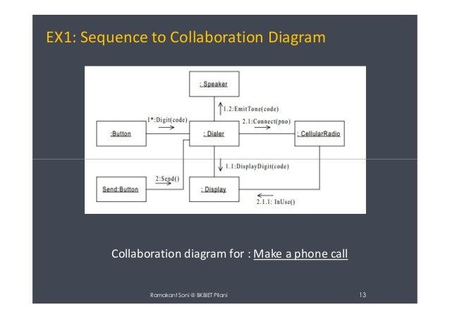 Collaboration diagram uml diagram 13 ex1 sequence to collaboration diagram ccuart Gallery