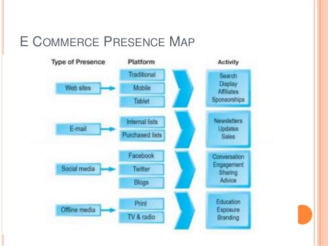 Lecture 7 E-cmmerce , Building An E Commerce Presence, Website And