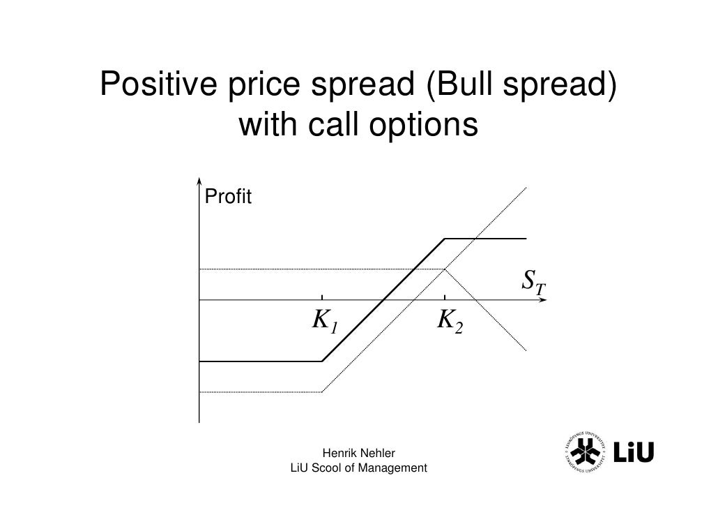 Options derivatives strategies