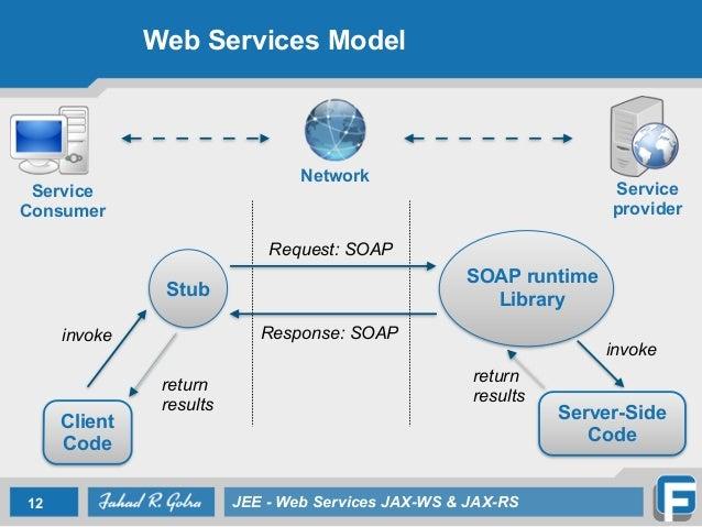 Lecture 7 Web Services Jax Ws Amp Jax Rs