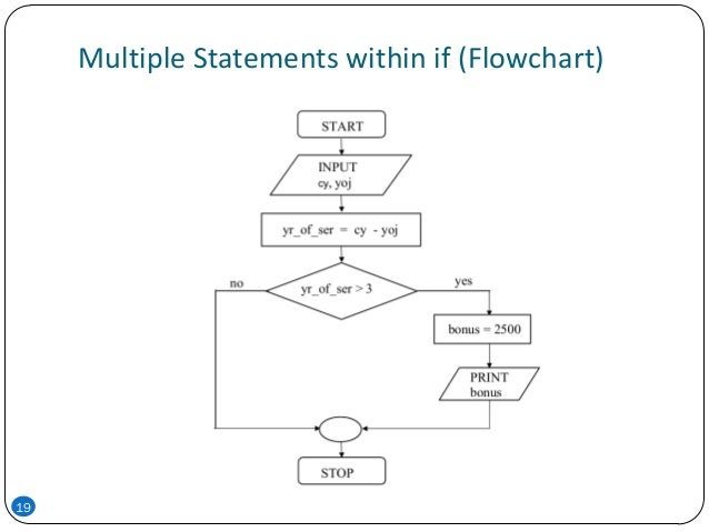 Multiple Statements within if (Flowchart) 19