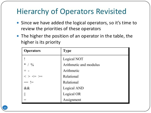 Hierarchy of Operators Revisited 35  Since we have added the logical operators, so it's time to review the priorities of ...