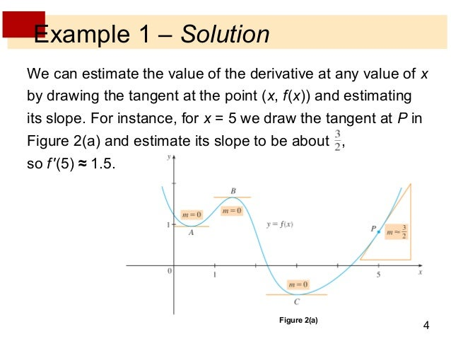 how to draw graph of derivative
