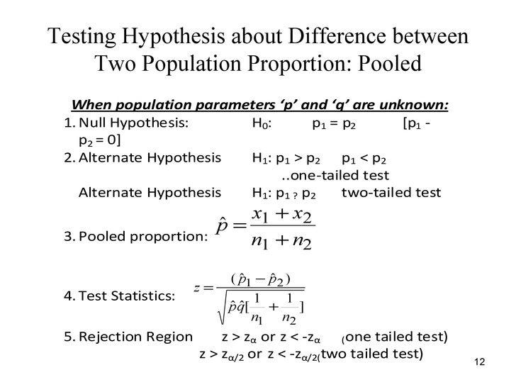 Hypothesis dissertation