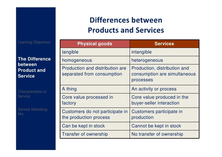 1 explain briefly the differences between services and tangible products 1a service is an invisible item like teaching,education  2a service it assists in the developing of the society like teachers,engineers,doctors, pastors or priests.