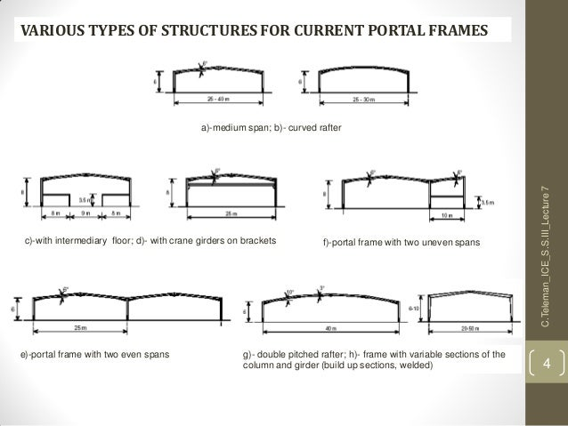 Lecture 7 S S Iii Design Of Steel Structures Faculty Of
