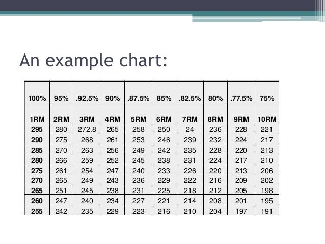 weight lifting percentage chart excel