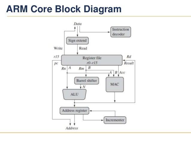 Block Diagram Of Arm 9 Wiring Diagram Yer