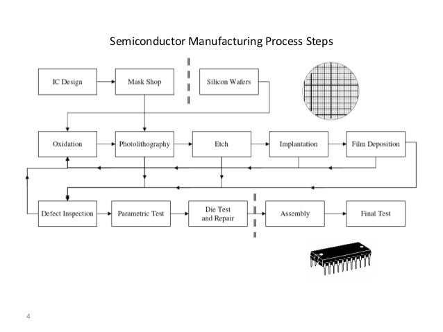 ebook silicon processing for the vlsi