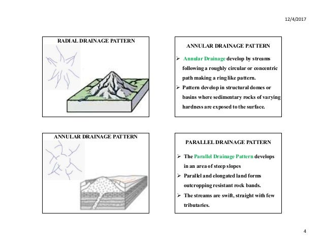EARTH DRAINAGE PATTERN AND TYPES Cool Annular Drainage Pattern