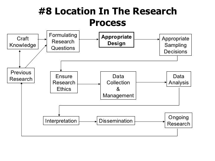 #8 Location In The Research Process Formulating Research Questions Previous Research Craft Knowledge Appropriate Design Ap...