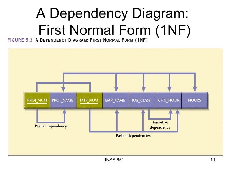 first normal form in dbms with example pdf