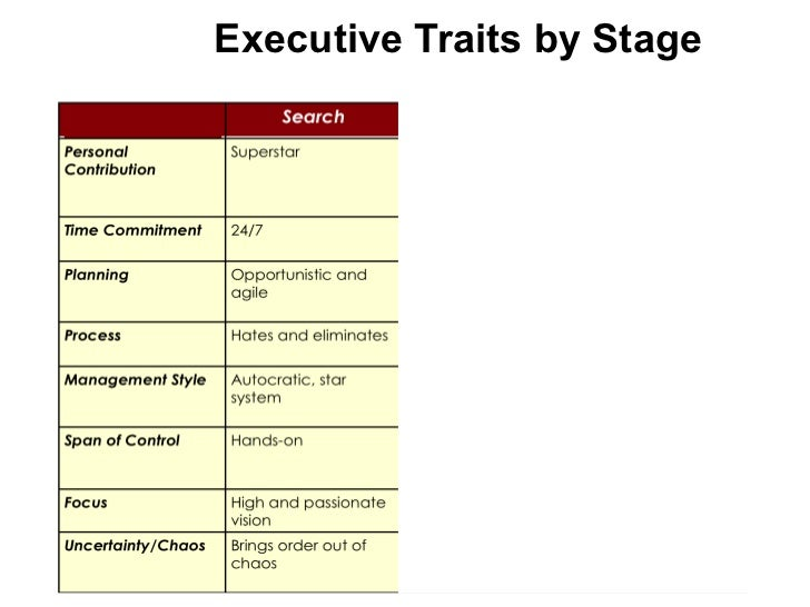 Executive Traits by Stage