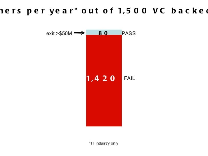 80 winners per year* out of 1,500 VC backed deals exit >$50M 80 1,420 PASS FAIL *IT industry only