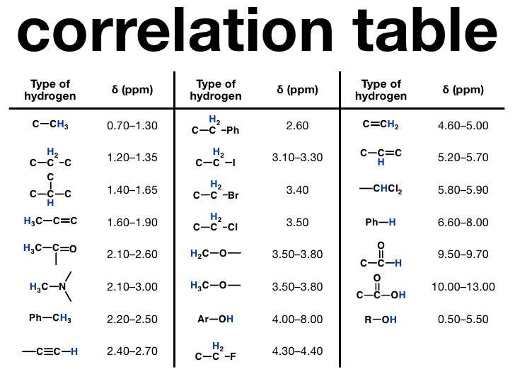 Ftir spectrum analysis table - Infrared spectroscopy correlation table ...