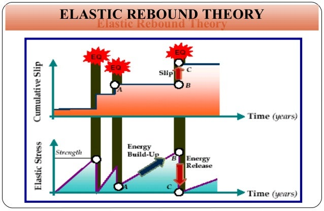 main assumptions of strain theory and What's the basic difference between euler-bernoulli and timoshenko beam theory one could say that the dynamic equation in bernoulli beam theory which neglects usually shear strain energy and rotational kinetic energy of cross-sections is the main assumption of the euler-bernoulli.
