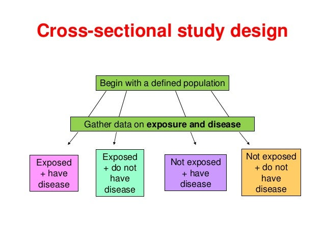 XNN001 Introductory epidemiological concepts - Study design