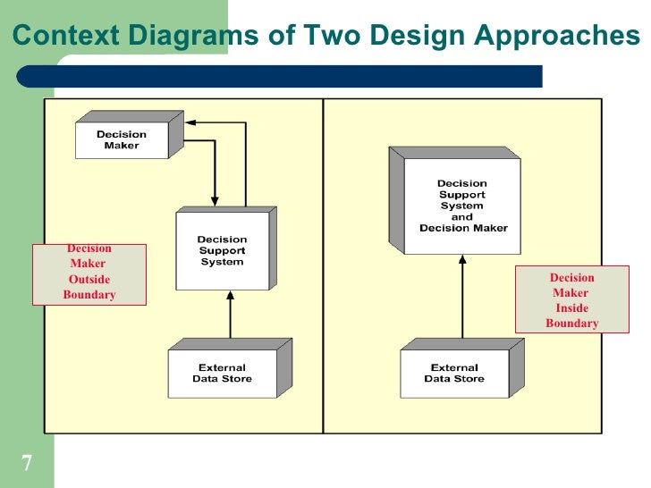 Lecture9 systems the systems perspective of a dss context diagrams ccuart Images