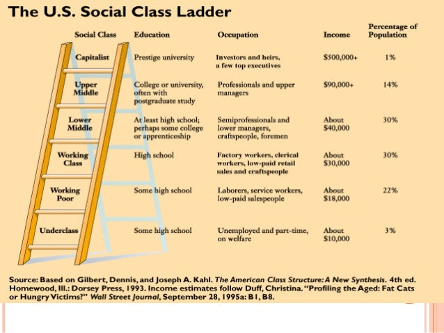 ranks in america the class system in society Social classes in america 1920s  a criticism of the 1920s class system that is  poverty and inequality were huge blemishes in the face of everyday society,.